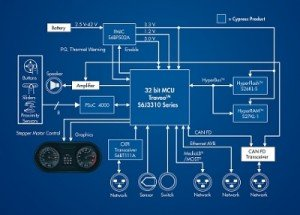 Cypress combines MCUs with CXPI for volume cars