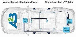 Ford to use ADI single pair audio bus in cars