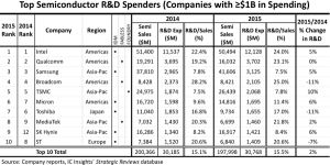 IC industry R&D grew 0.5% last year, says IC Insights