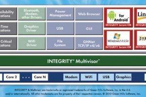 multivisor