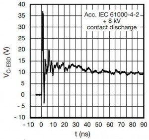 Vishay BiSy 3.3V ESD diode