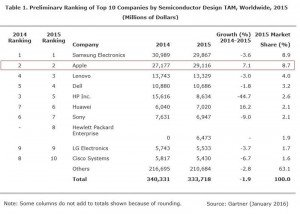 Samsung and Apple neck-and-neck in IC spend