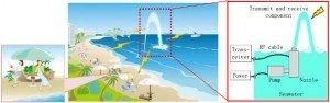 Mitsubishi SeaAerial - Sea water fountain is RF antenna