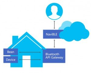 NaviBLE - Bluetooth Gateway Smart Starter Kit