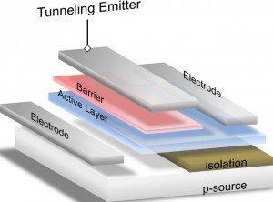 Tunnelling TFT U of Alberta 640