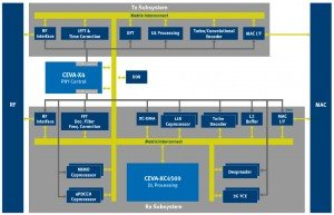 Ceva-X4 in phone baseband