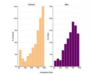 Women v Men