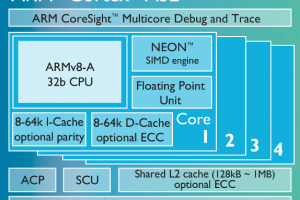 Cortex-A32 block diagram