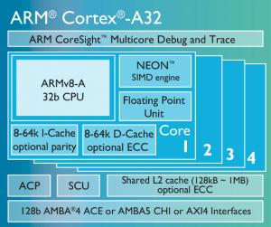 64-bit Cortex-A32 block diagram