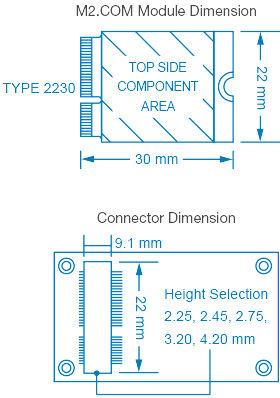 IoT consortium adopts M2 format for IoT sensor nodes