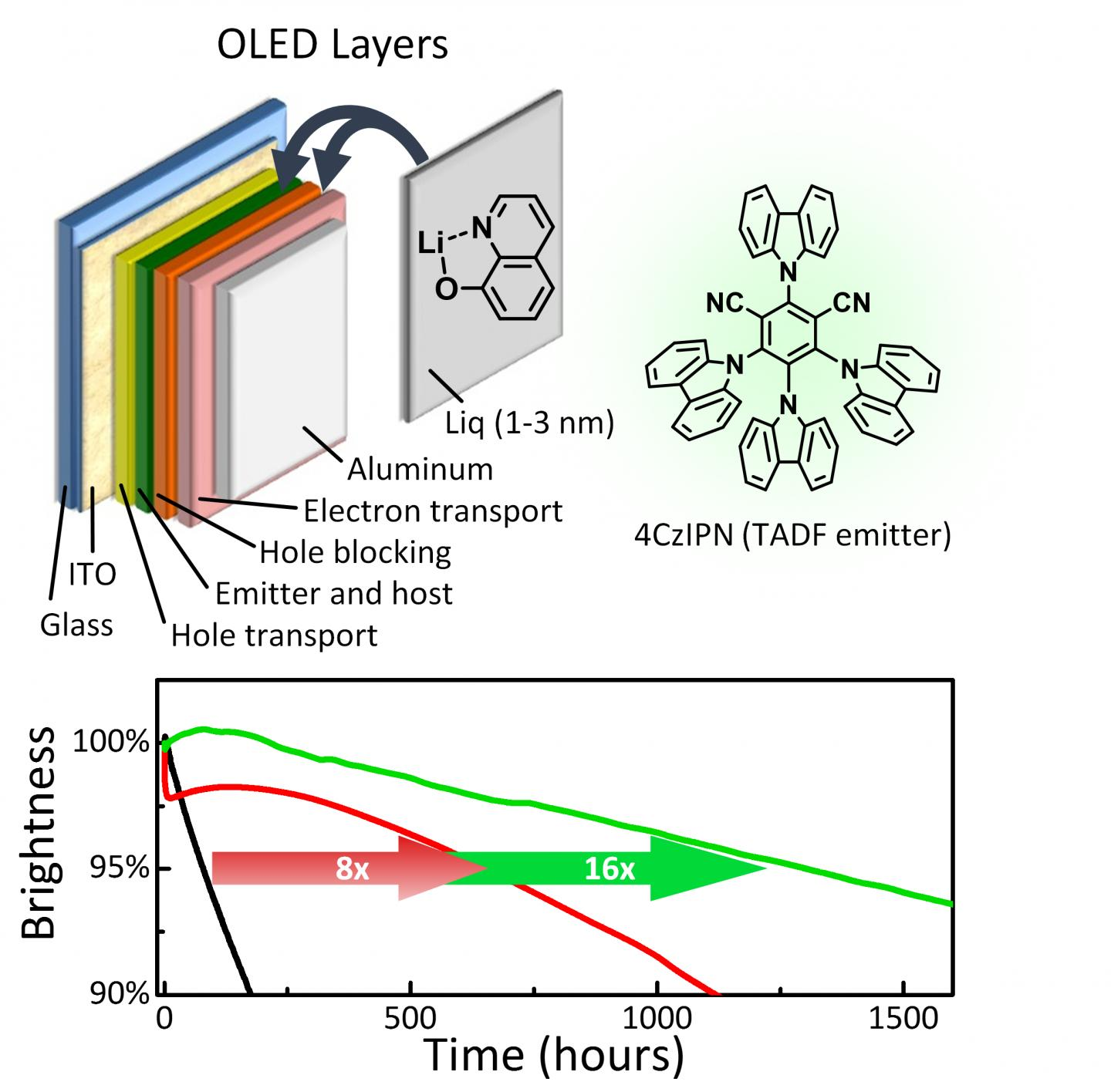 Researchers Increase The Lifetime Of Tadf Oleds