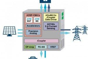 ADSP-CM41x