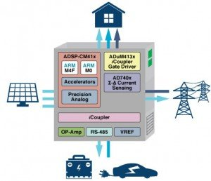 ADSP-CM41x - Dual core chip aims at high-rel solar power conversion