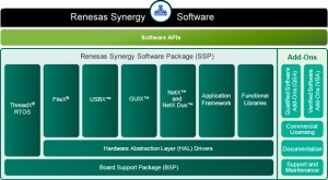 Renesas Synergy - Renesas protects IoT IP from cradle to grave