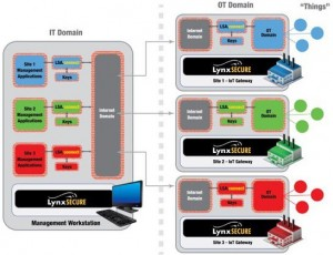 LynxSecure - Lynx extends IoT protection