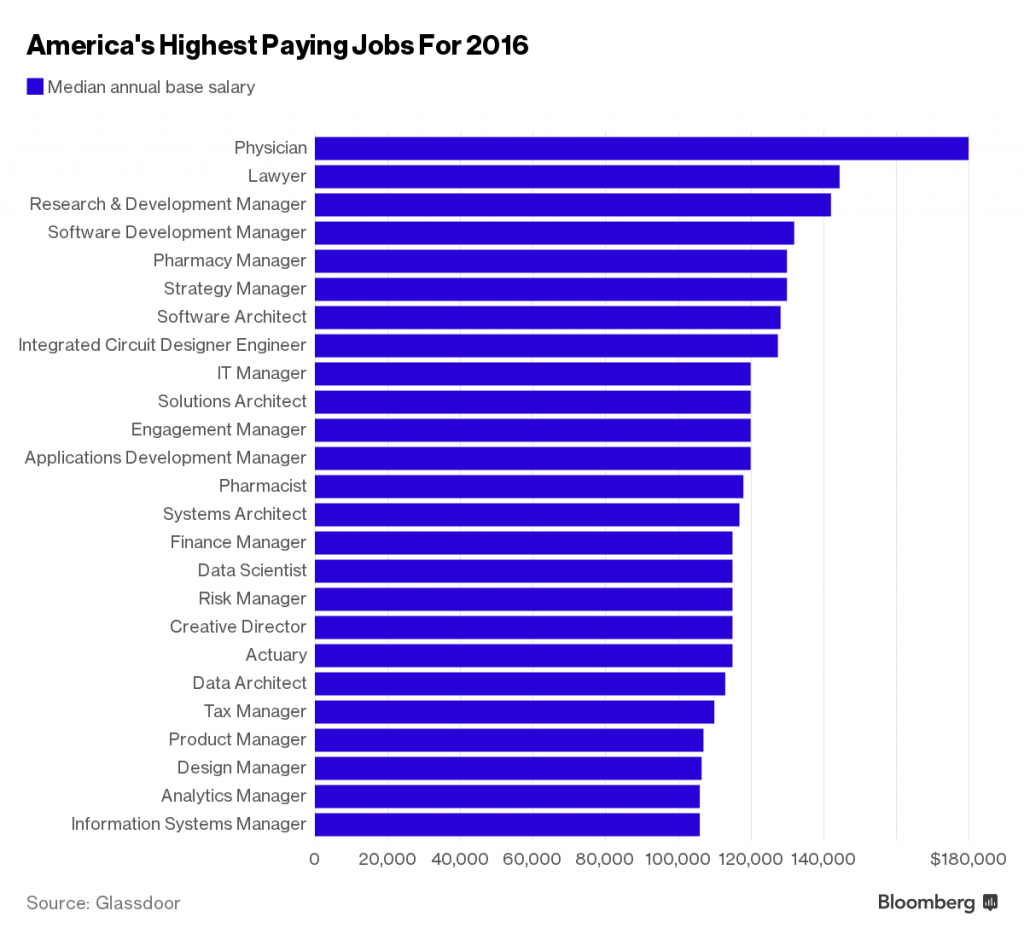Top 10 (+15) Best Paying Jobs In USA
