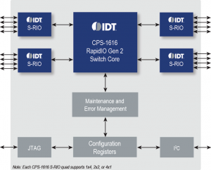 IDT and ProDrive to develop RapidIO-enabled switch appliances