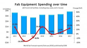 Fab equipment spending to accelerate in H2
