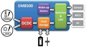 EM8500 low-power solar harvester chip