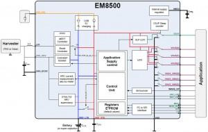 EM8500 harvester
