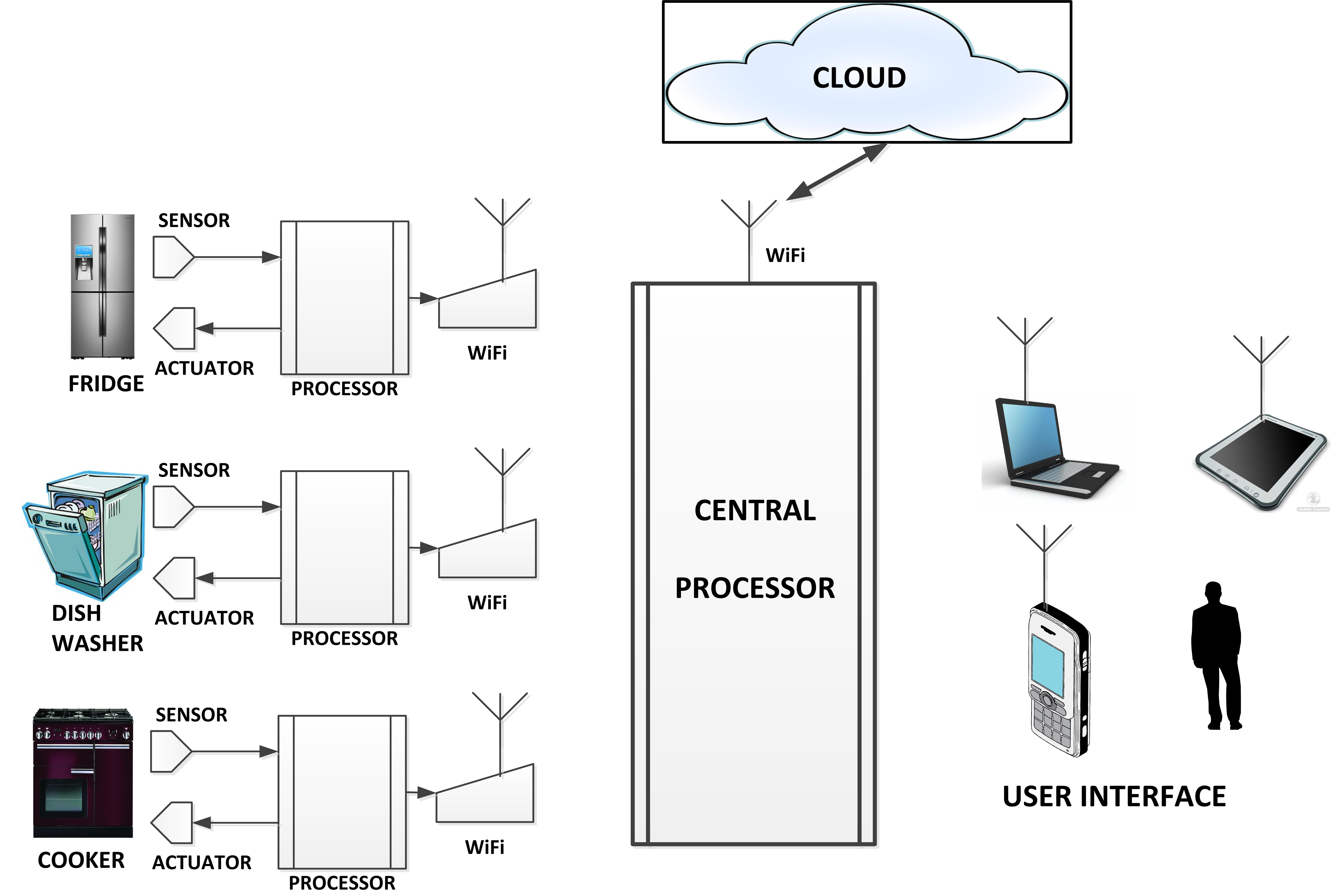 Low Power Wireless For IoT And The Case For Going Nonstandard - Home wireless network design