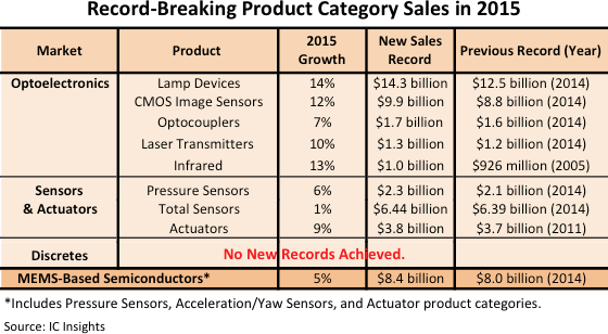 Nine O-S-D product categories hit records in 2015