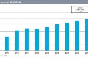 Industrial semiconductor revenues