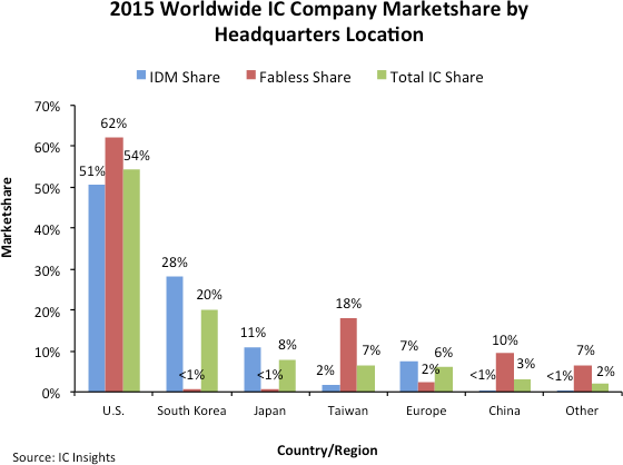 Stock Semiconductor Testing : Us companies have of ic market says insights