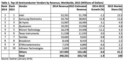 Top Ten Semiconductor Companies Gartner