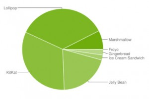 android platform stats may 2016