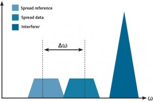 transmitted reference spectrum
