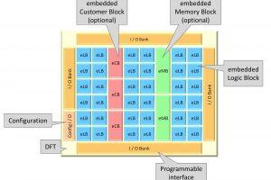 eFPGA fabric