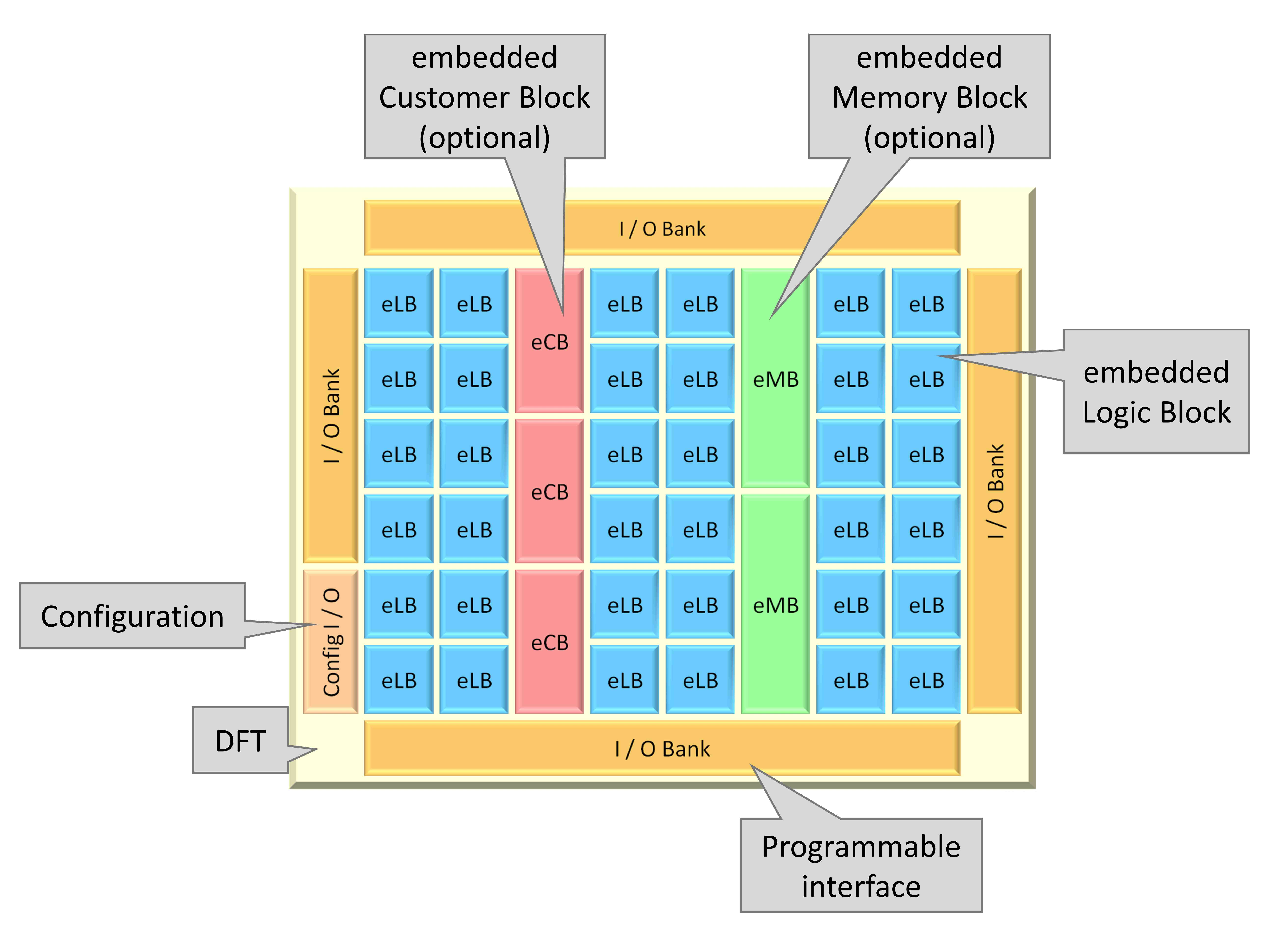Embedded Fpga Used To Tweak Soc Design Without Re Spins