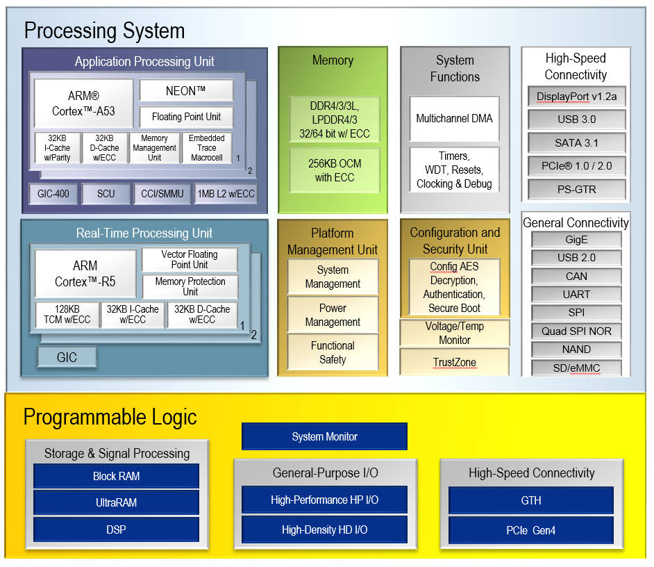 Xilinx Cuts Arm Cores To Two In Zynq Fpgas