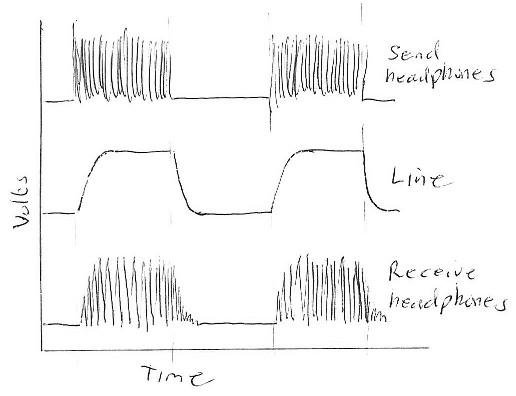 fullerphone waveforms