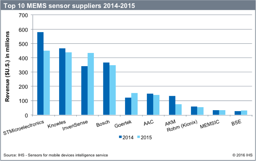 Consumer And Mobile Mems Market In Decline
