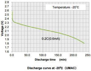 Murata IoT UMAC discharge