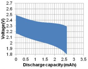 Murata IoT UMAC pulse discharge