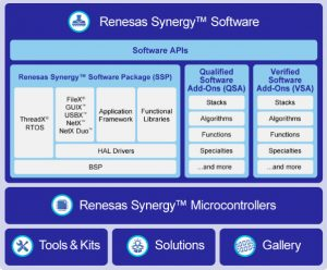Renesas Synergy