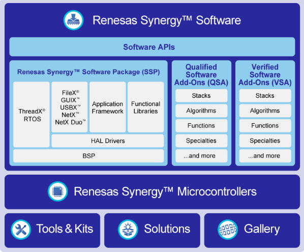 Renesas troika promotes IoT security with ARMv8-M