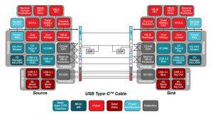 TI USB-C