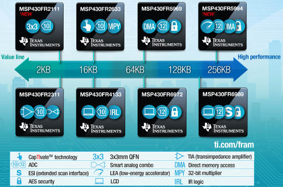 TI adds FRAM microcontrollers with 2-256kbyte of non