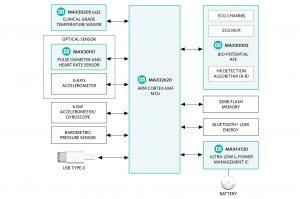 Maxim_hSensor_Platform_Block_Diagram