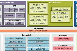 RF & Microwave :: Electronics Weekly