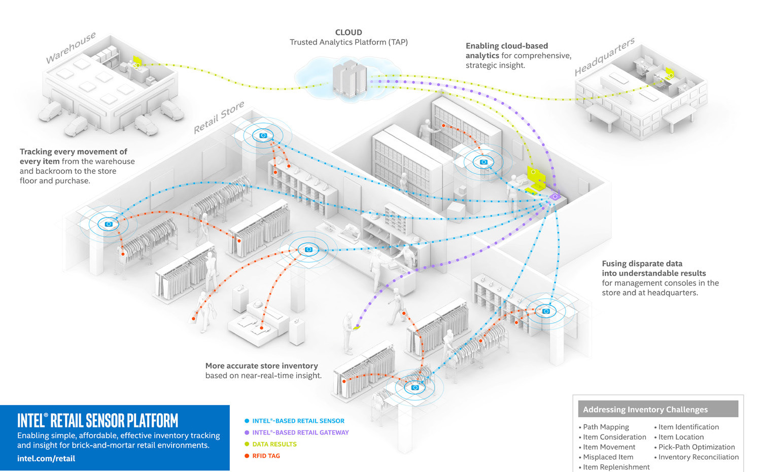 IoT: Mesh sensor networks and hard real-time determinism on