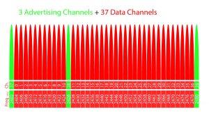 BLE channels