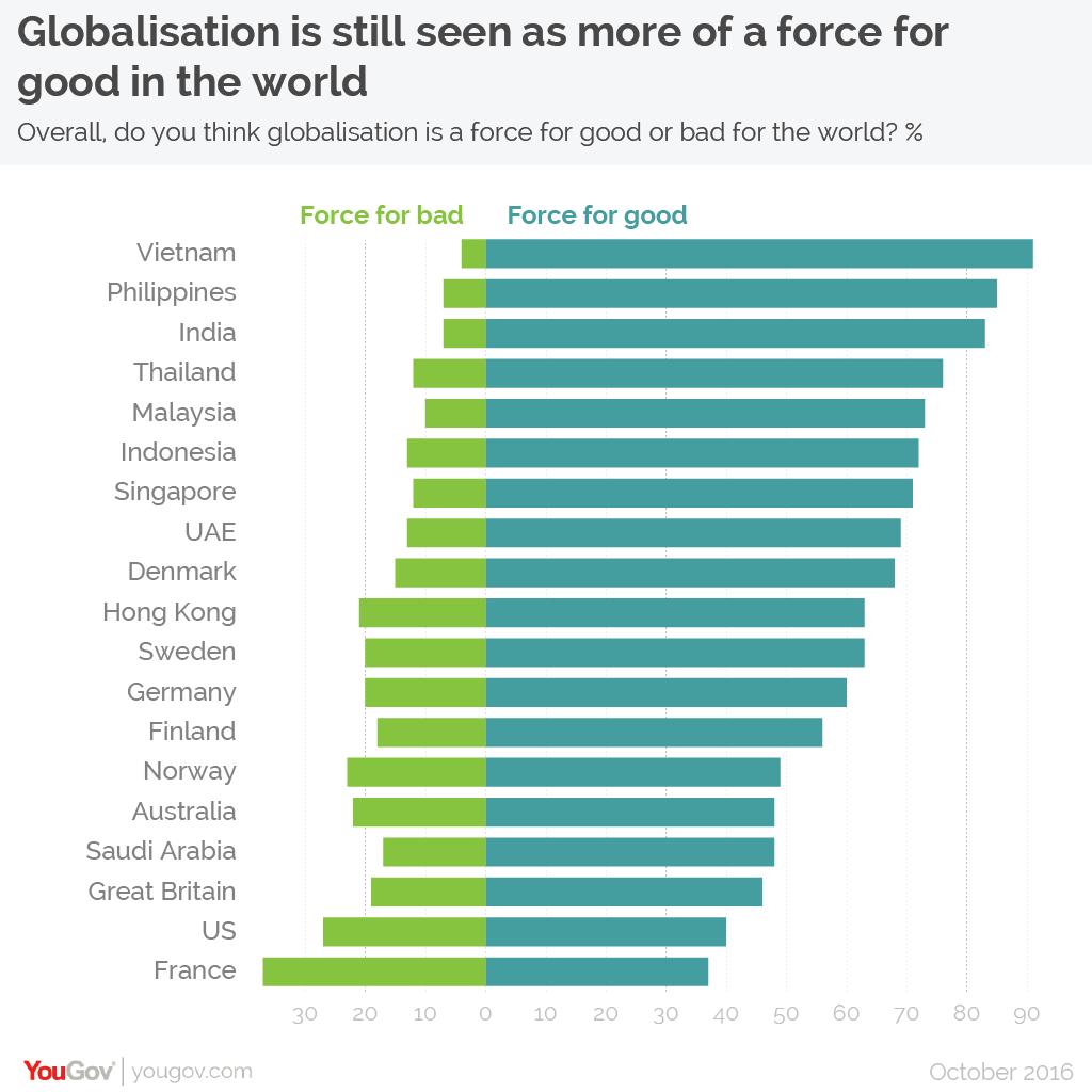 Pro globalists versus anti globalists