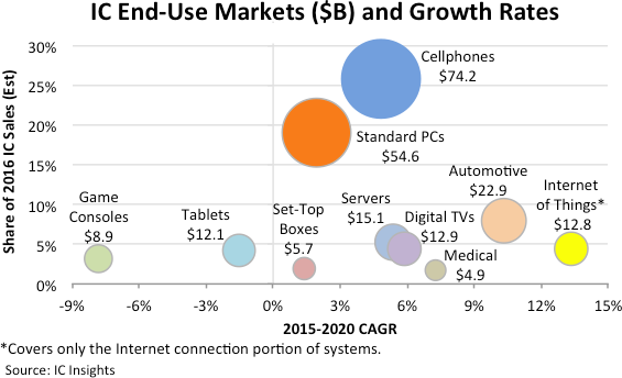 Iot Ic Sales To Outpace Market By 3x