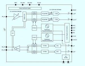 SX1257 LoRa RF transceiver