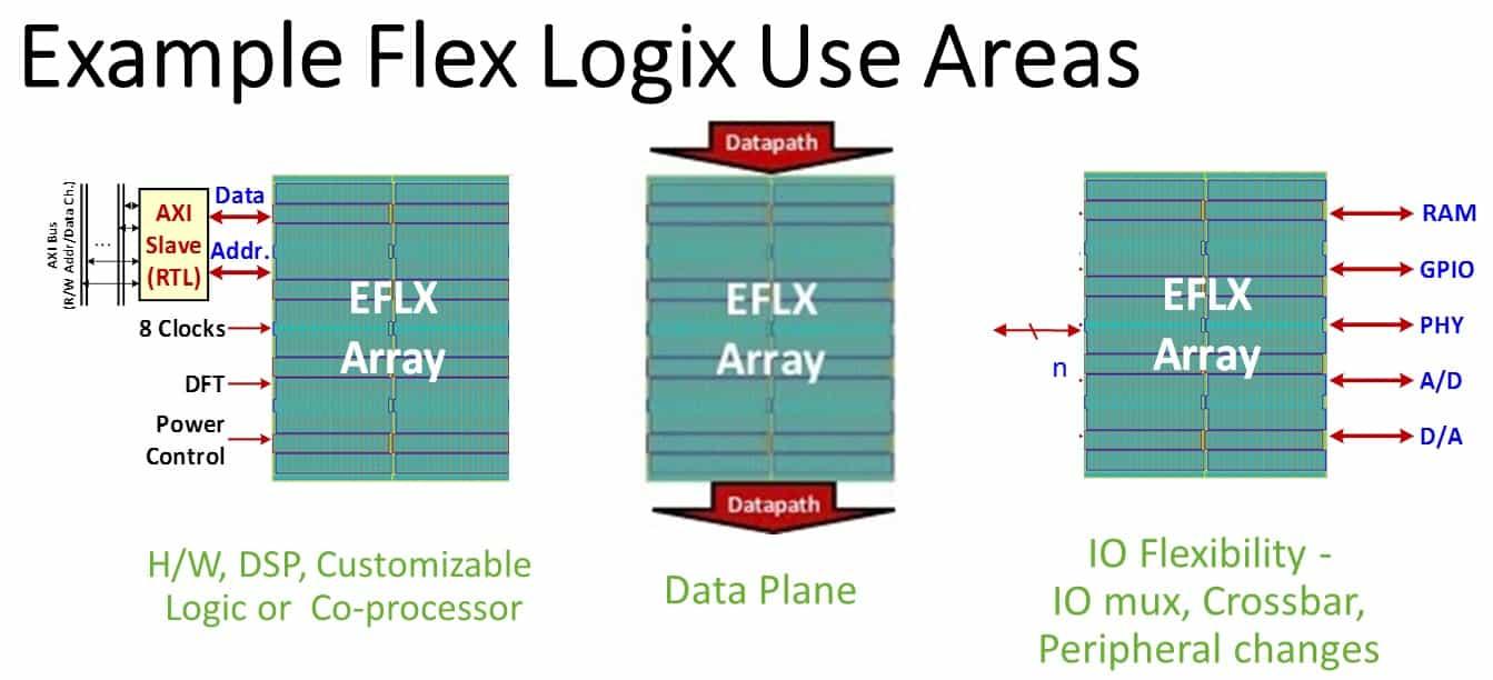 Flex Logix completes 16nm eFPGA core design